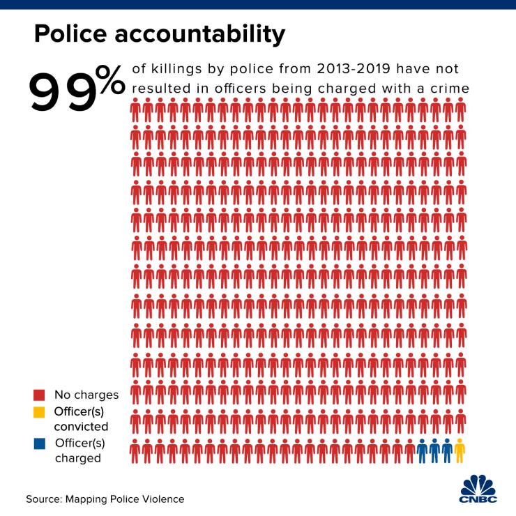 Kuvaaja, joka kertoo, että 99% poliiseista, jotka ovat tappaneet, eivät ole saaneet syytettä yhdysvalloissa vuosina 2013-2019.